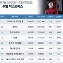 한국 박스오피스 l '스파이더맨: 파 프롬 홈' 벌써 450만이나 봤다