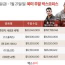 美 박스오피스 개봉 5주차<쥬만지: 새로운 세계> 3주 연속 박스오피스 1위