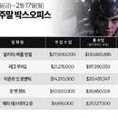 미국 박스오피스|'알리타' 선두, '해피 데스데이 2' 제작비 회수