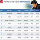 韓 박스오피스 | 지창욱 성공적인 스크린 데뷔, <조작된 도시> 1위