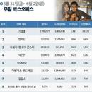 한국 박스오피스 ㅣ 개봉 1주 차 '기생충', 벌써 손익분기점 눈앞