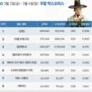 韓 박스오피스 | '궁합' 개봉 2주차 100만 돌파 눈앞