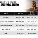 미국 박스오피스|'라이온 킹' 2주째 1위, '스파이더맨' 마블의 대기록 쓰다