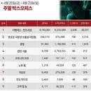 한국 박스오피스|하루에 100만 이상, '어벤져스: 엔드게임' 어디까지 갈까