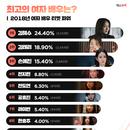 김혜수 3년 연속 女 티켓 파워 1위, 김태리 놀라운 상승세