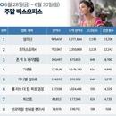 한국 박스오피스 l '알라딘' 800만 돌파, 천만도 꿈이 아니다