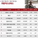 한국 박스오피스 l '어벤져스: 엔드게임', '암살' 누르고 역대 TOP 9