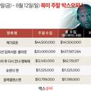 미국 박스오피스 | 톰 크루즈 삼킨 육식상어, '메가로돈' 1위 진입