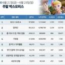 한국 박스오피스 l '토이 스토리 4' 화려한 귀환, 개봉 첫 주 1위