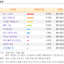 [분석] <킹스 스피치> 2주 만에 1위, 아카데미 후광 효과