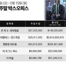 미국 박스오피스|'존 윅 3'에 밀린 '어벤져스', 대신 '아바타' 넘었다