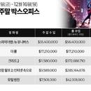 미국 박스오피스|주먹왕 꺾은 '스파이더맨: 뉴 유니버스' 1위 데뷔