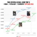 그래픽 뉴스 | '신과 함께-죄와 벌' 개봉 한 달째 역대 2위 목전, 1위 가능할까?