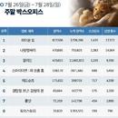 한국 박스오피스 l 400만 넘는 '라이온 킹', 위태로운 '나랏말싸미'