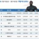 韓 박스오피스   설 연휴 최강자 '블랙팬서' 300만 돌파