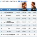 한국 박스오피스 l '미션 임파서블: 폴 아웃' 개봉 1주차 300만 돌파
