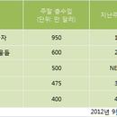 [분석] 美 박스오피스, 가을 불황 속 <포제션> 2주 연속 1위