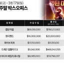 미국 박스오피스|MCU TOP 10 진입 앞둔 '캡틴 마블'의 막강한 흥행