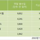[분석] 美 <분노의 질주: 더 맥시멈> 1위, <아이언맨3> 역대 흥행 5위