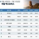한국 박스오피스 l '라이온 킹' 벌써 200만, '기생충' 드디어 천만 돌파