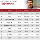 한국 박스오피스 l '극한직업' 300만 돌파, 제대로 사고 쳤다