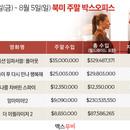 미국 박스오피스 | 2주 연속 1위 '미션 임파서블: 폴아웃'의 파죽지세
