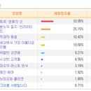 [분석] <토르: 천둥의 신> 점유율 33% 1위, 대박 청신호