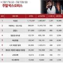 한국 박스오피스 l '악인전' 벌써 148만, '범죄도시'와 비슷하다