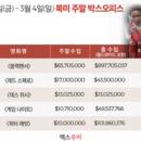 美 박스오피스 | 적수 없는 '블랙팬서' 3주 연속 정상