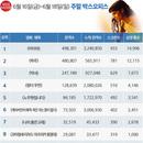 韓 박스오피스 | <미이라> 2주 연속 1위, 300만 돌파