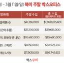 美 박스오피스 | '블랙팬서' 마블 최초 4주 연속 1위, 수익 10억 달러 돌파
