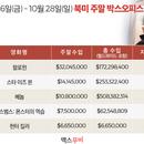 미국 박스오피스 | '할로윈' 역대 슬래셔 최고 흥행작 등극, '베놈' 5억 돌파