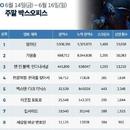 한국 박스오피스 l '알라딘', '기생충' 누르고 흥행 역주행