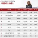 한국 박스오피스 ㅣ '캡틴 마블', '아이언맨 3' 기록 갈아치웠다