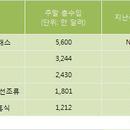 [분석] <엑스맨: 퍼스트 클래스> 개봉 첫 주말 美 박스오피스 1위