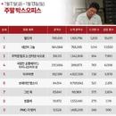 한국 박스오피스 l 유해진 윤계상 '말모이', 개봉 1주차 100만 돌파