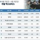 한국 박스오피스 l '기생충' 700만 돌파, '알라딘' 장기 흥행