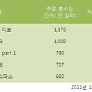 [분석] <뉴 이어스 이브> 북미 박스오피스 1위 데뷔