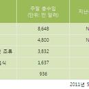 [분석] <더 행오버 2> 북미 흥행 접수, <쿵푸팬더2> 2위 데뷔