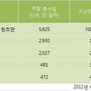 [분석] <스노우 화이트 앤 더 헌츠맨> 개봉 첫 주 북미 1위