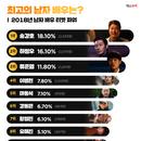 송강호 3년 연속 男 티켓파워 1위, 하정우·류준열 '껑충'