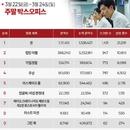 한국 박스오피스 l 류준열 주연작 '돈', '캡틴 마블' 독주 막았다