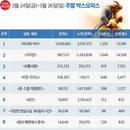 韓 박스오피스 | <미녀와 야수> 300만 돌파, 디즈니 새 기록 세울까