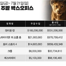 미국 박스오피스|선두는 '라이온 킹', 새 기록 쓴 '엔드게임' '파 프롬 홈'