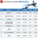 韓 박스오피스 | <덩케르크> 1위, 아이맥스관 예매 폭주