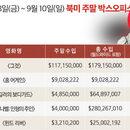 美 박스오피스 | 오프닝 1억 돌파 1위 <그것> R등급 중 유일