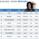 한국 박스오피스 l '마녀' 100만 눈앞, '브이아이피'와 비슷한 속도