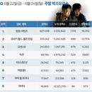 한국 박스오피스 l '탐정: 리턴즈' 200만 돌파, 전작 흥행 넘을까
