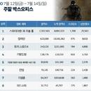 한국 박스오피스 l '스파이더맨:파프롬홈', 1편 관객 넘어선다
