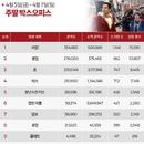 한국 박스오피스 l '샤잠!' 50만 돌파, '아쿠아맨'을 넘어라